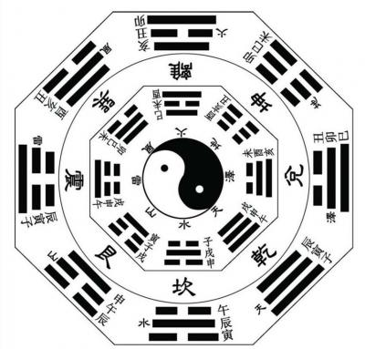 Chinese Eight diagrams